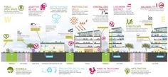 Image 23 of 23 from gallery of TechTown District Plan / Sasaki Associates. sustainability diagram