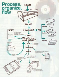 The image below is a very good illustration of the GTD process that I have been following for a long time to get things done. It's from the ...