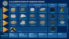 Classification of igneous rocks is one of the most confusing aspects of geology. This is partly due to historical reasons, partly due to the nature of magmas Rock Cycle, Igneous Rock, Steven Universe Gem, Plate Tectonics, Volcanic Rock, Science Notebooks, Earth Science, Rocks And Minerals, Science Classroom
