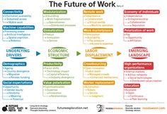 The Future of Work - by @rossdawson #socbiz #e20 #esn #hr20