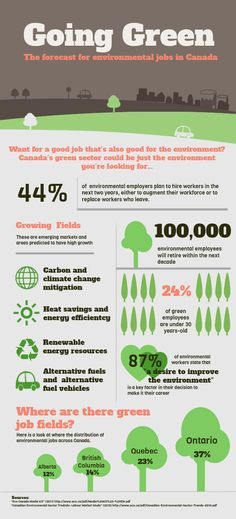The Forecast For Environmental Jobs In Canada. Brought to you by Shoplet.ca - everything for your business.