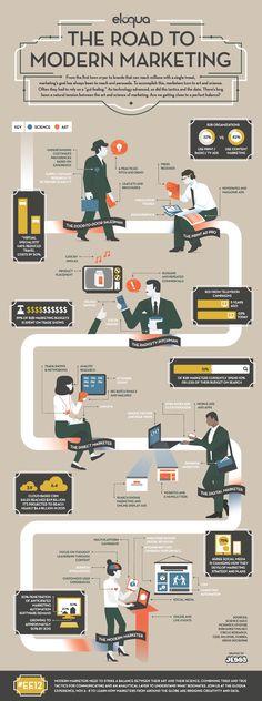 El camino hacia el marketing moderno (inglés) #Infography #Infografía #Marketing