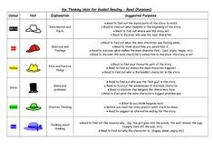 Six Hats Thinking For Guided Reading - Anchor Read Apply (Four Blocks) Four Square Writing, Six Thinking Hats, Literacy Strategies, Guided Reading, Anchor, How To Apply, Chart, Anchors