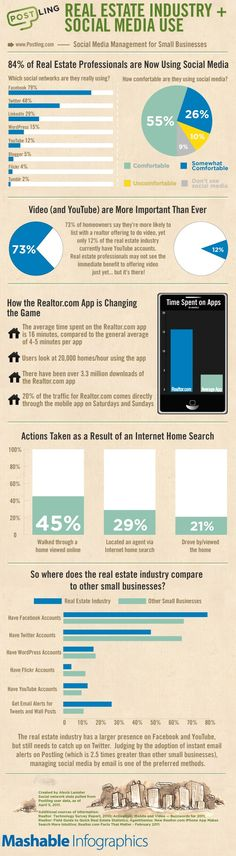 Social_Media_Real_Estate_Infographic_Mashable