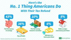 The IRS already has sent out billions in tax refunds, with the average 2018 check so far coming to $2,831. Did you get some of that money? What are your plans for it? (GOBankingRates 2018 tax refund survey graphic)