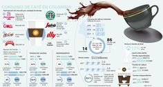 Ventas de tiendas de café subieron 68% en cinco años Starbucks, Espresso, Advertising, Marketing, Cafe Shop, Beverages, Colombia, Coffee, Liquor
