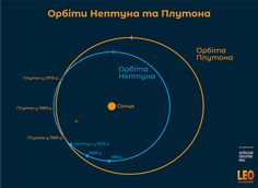Взаємне розташування орбіт Нептуна та Плутона Planets, Chart