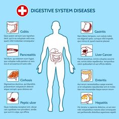 Human Digestive System Diseases - Graphics - 1