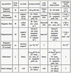 Schematic symbols chart electrical symbols on wiring and schematic image result for electronic formulas cheat sheet ccuart Choice Image