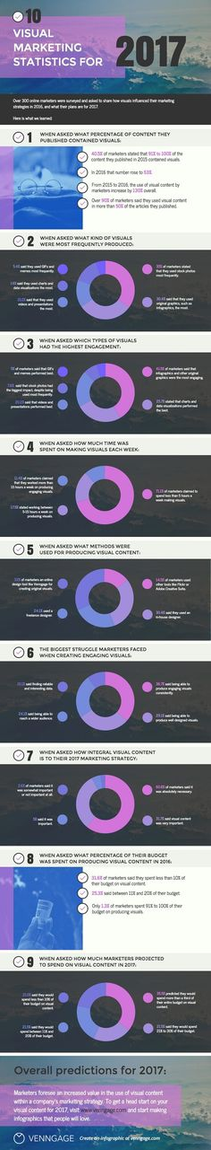 10 Trends Driving Visual Content Marketing in 2017 (Infographic)