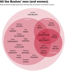 Jeb Bush's foreign policy team is eerily familiar, in one Venn diagram - The Washington Post