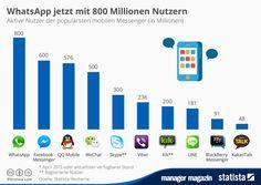 http://www.manager-magazin.de/unternehmen/it/mm-grafik-mobilmacht-facebook-a-1029966.html
