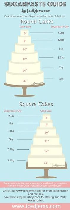 Cake Decorating Techniques, Cake Decorating Tutorials, Cookie Decorating, Decorating Cakes, Decorating Ideas, Decor Ideas, Fondant Tips, Fondant Icing, Fondant Recipes