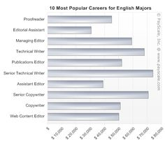 10 Most Popular Careers for English Majors
