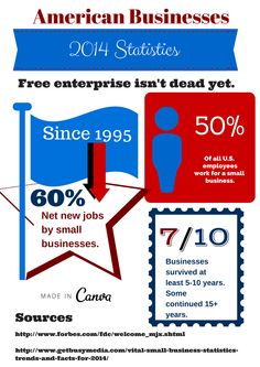 #smallbusiness 2014 #statistics. Apparently since 1995 this sector created the most new net jobs. I hope small businesses and people who want to break out of poverty and still pursue #freeenterprise get a chance.