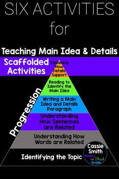 Teaching main idea and details is not always easy. The skill gets more advanced as students begin reading more complex texts. This resource includes 6 scaffolded activities that you can use to teach main idea and details, to build from their initial understanding of topic to later understanding how details support a main idea. These 6 activities are a great progression to help your students. Third Grade Reading, Beginning Reading, Guided Math, Guided Reading, Elementary Teacher, Elementary Schools, Teaching Main Idea, Six Words, List Of Activities