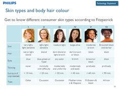 Fitzpatrick Skin Tone Chart With Celebrity Match Colours