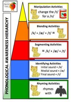 Phonological Awareness Part Segmenting and Identification – Dawn Stubbins – art therapy activities Phonological Awareness Activities, Rhyming Activities, Art Therapy Activities, Phonemic Awareness Kindergarten, Phonics Games, Preschool Themes, Phonics Reading, Teaching Phonics, Teaching Reading