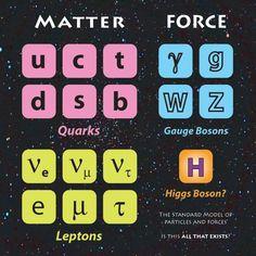 Higgs Boson Theory   Standard Model - with Higgs Boson
