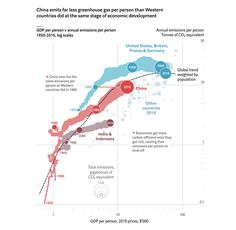 China emits far less greenhouse gas per person than Western countries did at the same stage of economic development Source: The Economist City Layout, Web Layout, Layout Design, Information Visualization, Data Visualization, Bubble Chart, Machine Learning Deep Learning, Scatter Plot, Graph Design