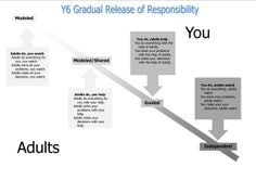 Gradual Release of Responsibility Gradual Release Of Responsibility, Arts Integration, Do Everything, The Help, No Response, Classroom, Letters, Education, Learning