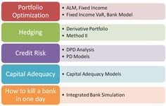case studies cover Value at Risk (VaR), Asset Liability Management (ALM), Jet Fuel Hedging, Barclays Libor Scandal, Fixed Income Portfolio Optimization, Option Price Sensitivity - Greeks & a advance Monte Carlo Simulation tweak for increasing the speed of convergence without increasing the computational overhead.
