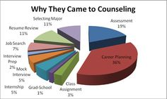 Reasons people try career counseling