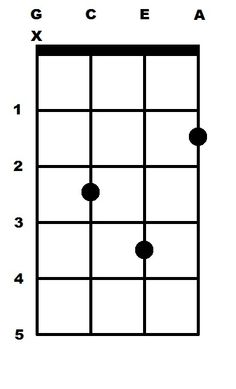 Ukulele ukulele chords major : Ukulele : ukulele chords major Ukulele Chords Major as well as ...