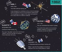 Infographic Shows The Quick-Changing Satellites Of The Early Space Age.