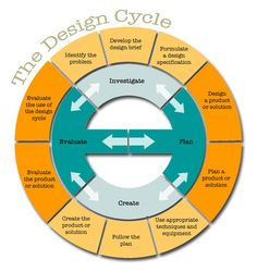 The Genius Hour Design Cycle: A Process For Planning - also applicable to EPQ and academic research tasks One Punch, Creative Thinking, Design Thinking, Reflective Teaching, Reflective Practice, Marketing, Genius Hour, Cultura General, Thoughts