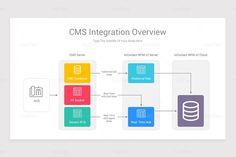 Content Management System CMS Google Slides Diagrams Powerpoint Presentation Templates, Shape Design, Keynote, Color Change, Bar Chart, Management, Diagram, Content, Shapes