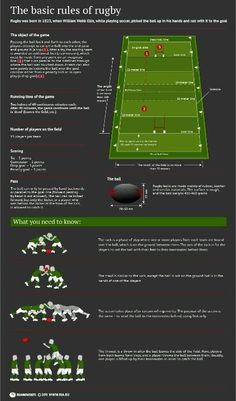 Basic rules (actually referred to as laws) of rugby - very important to know during Six Nations season. Rugby Training, Rugby Sport, Rugby Club, Rugby Gear, Rugby Workout, Tennis Workout, Rugby Time, Rugby Rules, Rugby Coaching