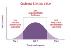 how to determine lifetime value of a customer