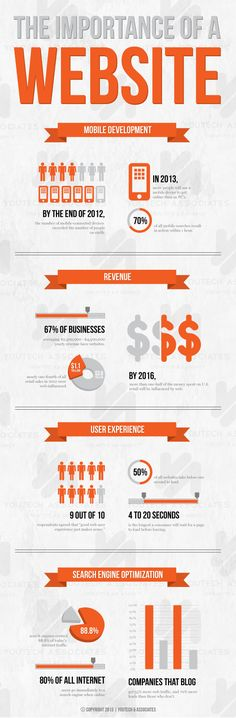 The Importance of a Website #Infographic