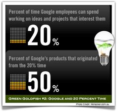 Green Goldfish #2: According to Jonathan Strickland in 'HowStuffWorks: How the Googleplex Works', the company allows its employees to use up to 20 percent of their work week at Google to pursue special projects. That means for every standard work week, employees can take a full day to work on a project unrelated to their normal workload. Google claims that many of their products in Google Labs started out as pet projects in the 20 percent time program.