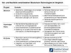 Nachteile Blockchain