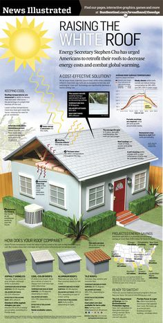 Energy saving trip s for your roof and for our planet from Universal Builders of America. www.ubroofing.com