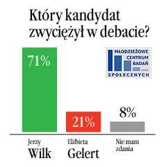 Który kandydat zwyciężył w debacie?