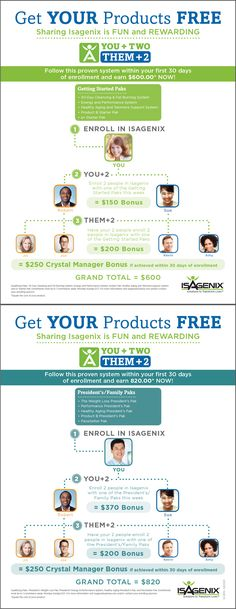 How to make awesome money two people at a time in #Isagenix while helping others become super #healthy