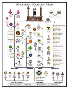 """Q Anon: """"Learn to Read the Map"""" A Cartography of the Globally Organized Corruption Networks: A Treasure Trove of Maps, Diagrams, Org Charts, and Family Trees – Through the Shadowbanned-Glass Masonic Order, Masonic Art, Masonic Lodge, Masonic Symbols, Masonic Temple, Ancient Symbols, Freemason Symbol, Jobs Daughters, Eastern Star"""
