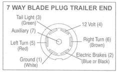 trailer wiring diagram on wiring to trailer s wiring failure to do so may  cause damage