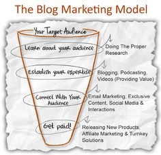 What Is The Blog Marketing Model?