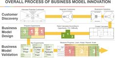 The Innovator's Canvas: A Step-by-Step Guide to Business Model Innovation - Ignition Framework Marketing Innovation, Innovation Strategy, Business Innovation, Business Model Example, Business Model Canvas, Digital Marketing Plan, Business Planning, Strategy Business, Process Improvement