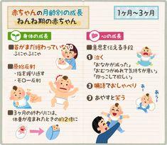 赤ちゃんの月齢別の成長|生後1ヶ月・2ヶ月・3ヶ月のねんね期の赤ちゃん Baby Care Tips, Raising Kids, Baby Wearing, Childcare, Baby Photos, Birth, Baby Kids, Pregnancy, Parenting