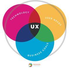 Develop a mobile app with a seamless UX Wordpress Website Development, Ecommerce Website Design, Website Development Company, App Development, Internet Marketing, Online Marketing, Digital Marketing, Make Business, Seo Strategy