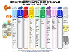 Methodical Blood Tubes Color And Tests Order Of Draw Chart Bd Vacutainer Tube Guide Order Draw Order Of The Draw Blood Tube Colors And. Nursing Labs, Icu Nursing, Phlebotomy Order Of Draw, Nurse Teaching, Medical Laboratory Scientist, Lab Values, Study Test, Nursing Mnemonics, Nursing School Notes