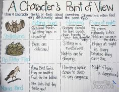 Common core unit on stellaluna!- A Character's Point of View Stellaluna common core book study. Good graphic organizer for prewriting & thinking about other characters' point of view Reading Lessons, Reading Activities, Reading Skills, Teaching Reading, Reading Strategies, Teaching Ideas, Reading Comprehension, Comprehension Activities, Teaching Grammar