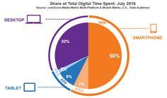 Neuer Meilenstein: Auf Smartphone-Apps entfällt erstmals die Hälfte der gesamten Online-Zeit