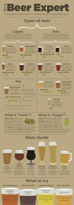 BeerGuide: Now the creative folks at Michigan State University's The Big Green have created this thoughtful piece on beer types, glassware and tasting suggestions.This chart is a good basic primer on expansive world of beer.