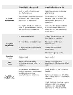 Research Methods Comparison OLG Research applies it's tried and true Approach with premier Research methodologies to achieve thoughtful, meaningful and useful results. This chart compares Quantita...